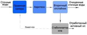 Принцип работы септика Юнилос Астра