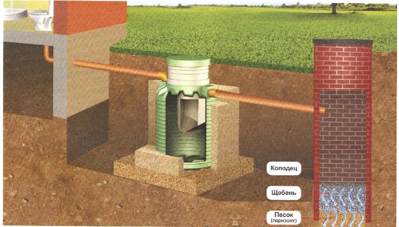 Схема подключения двухкамерного септика Микроб